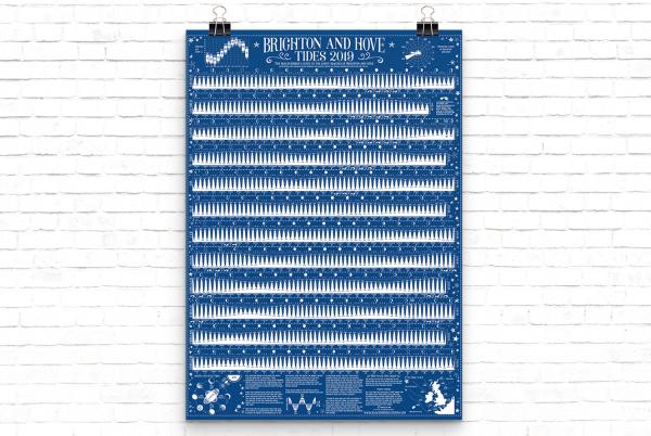 Brighton Tide Chart 2019