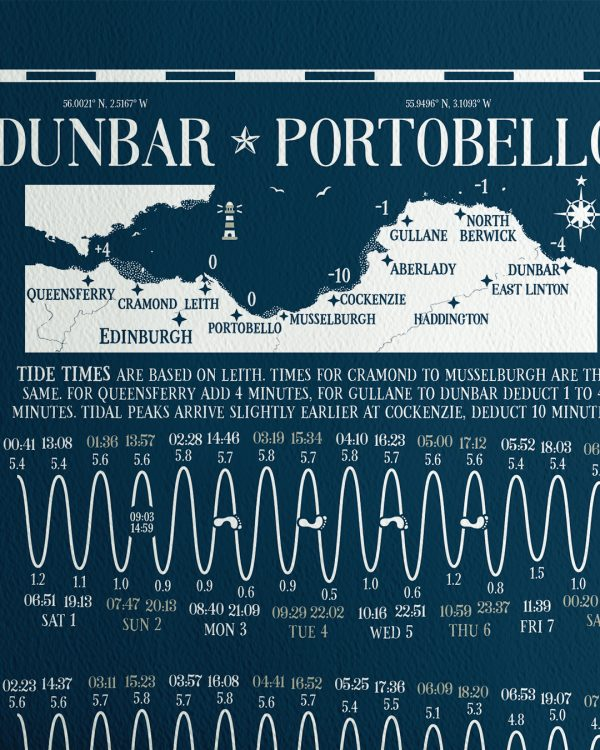 Leith Portobello Tide times Tables Chart