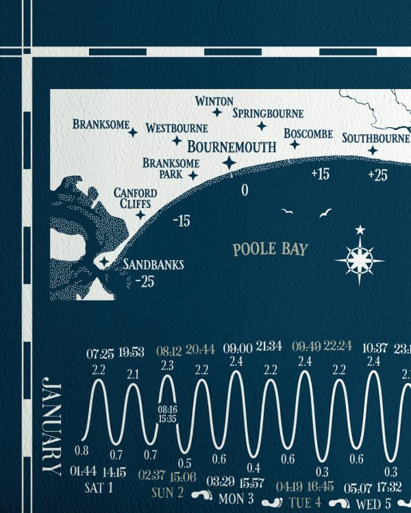 Bournemouth sandbanks Tide times Tables Chart